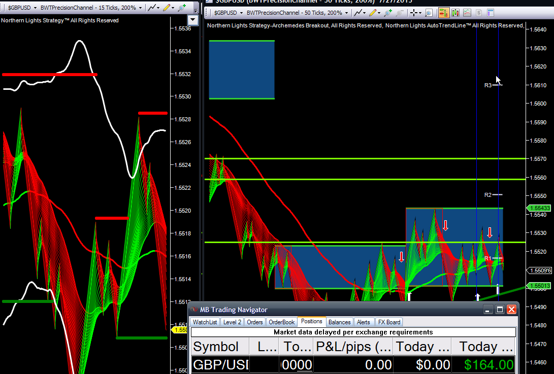 Forex scalping high probability